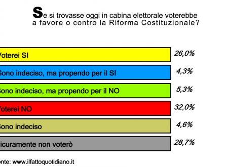 Referendum ultimo sondaggio sempre NO