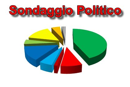 Sondaggio Centro Destra al 37,6% Flop Dem