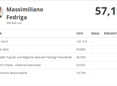 Regionali Friuli Venezia Giulia 2018 Risultati