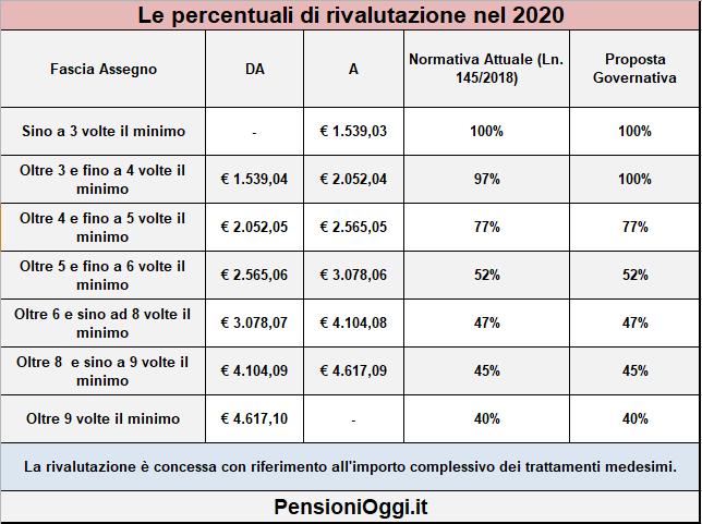 rivalutazione assegni 2020 2021