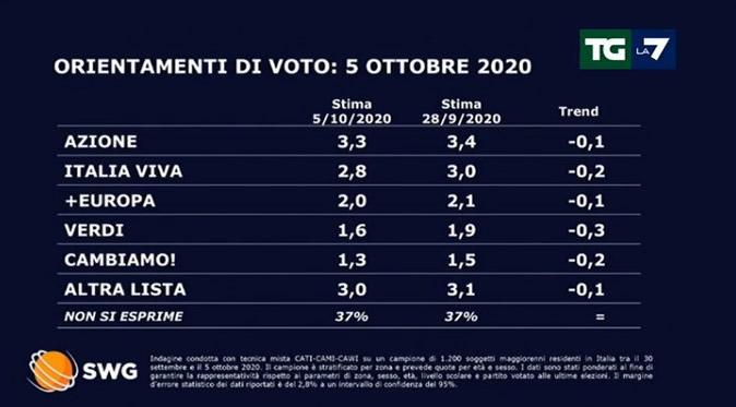 Sondaggio TGLA7: Il sorpasso di Fratelli d'Italia